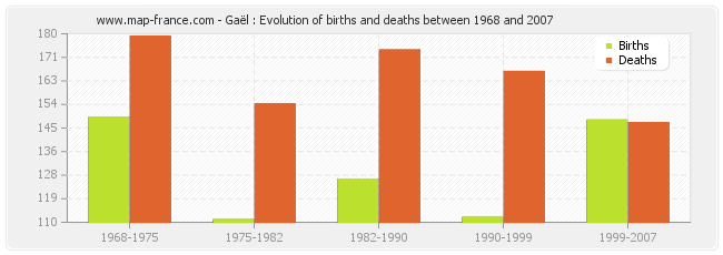 Gaël : Evolution of births and deaths between 1968 and 2007