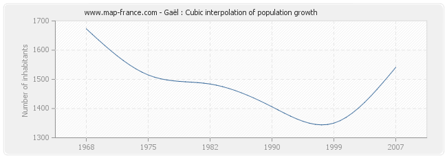 Gaël : Cubic interpolation of population growth