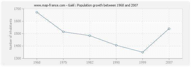 Population Gaël