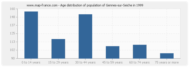 Age distribution of population of Gennes-sur-Seiche in 1999