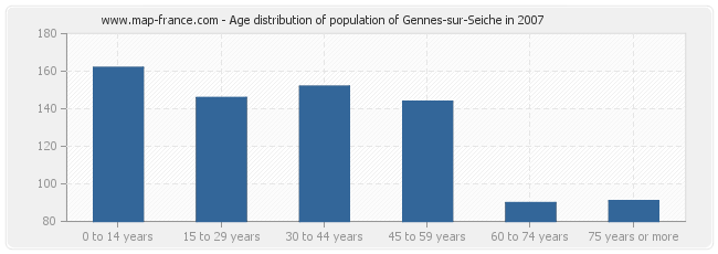 Age distribution of population of Gennes-sur-Seiche in 2007