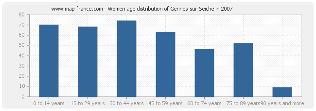 Women age distribution of Gennes-sur-Seiche in 2007