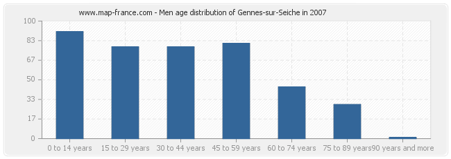 Men age distribution of Gennes-sur-Seiche in 2007