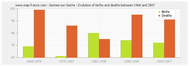 Gennes-sur-Seiche : Evolution of births and deaths between 1968 and 2007