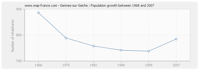 Population Gennes-sur-Seiche
