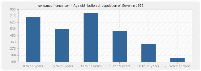 Age distribution of population of Goven in 1999
