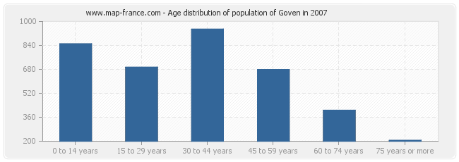 Age distribution of population of Goven in 2007
