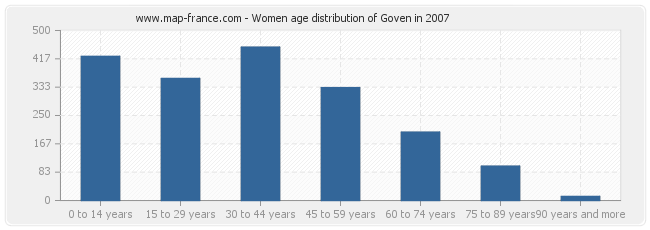 Women age distribution of Goven in 2007