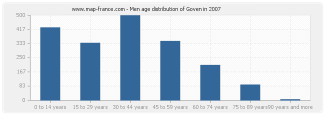 Men age distribution of Goven in 2007