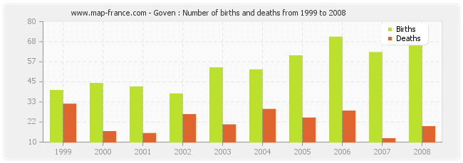 Goven : Number of births and deaths from 1999 to 2008