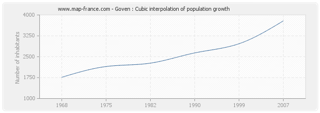 Goven : Cubic interpolation of population growth
