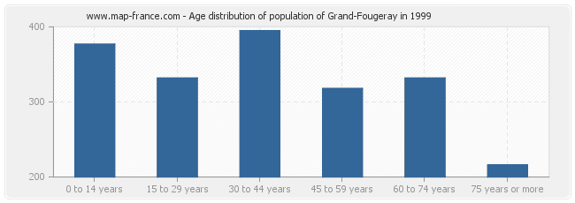 Age distribution of population of Grand-Fougeray in 1999
