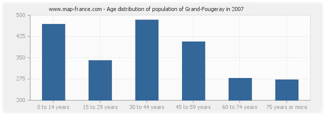 Age distribution of population of Grand-Fougeray in 2007