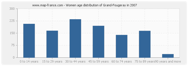 Women age distribution of Grand-Fougeray in 2007