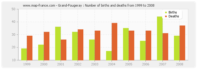 Grand-Fougeray : Number of births and deaths from 1999 to 2008
