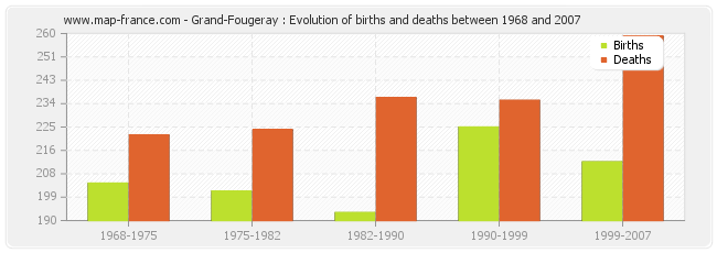 Grand-Fougeray : Evolution of births and deaths between 1968 and 2007