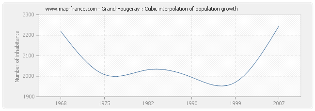 Grand-Fougeray : Cubic interpolation of population growth