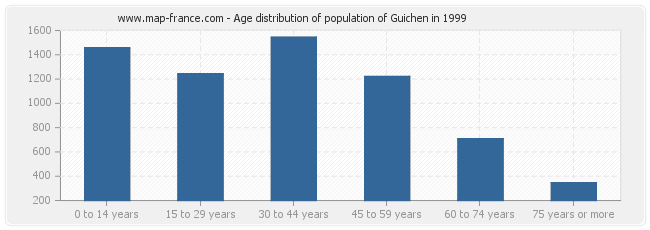 Age distribution of population of Guichen in 1999