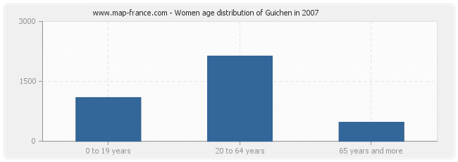 Women age distribution of Guichen in 2007