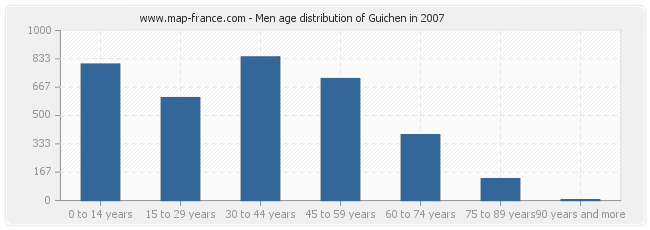 Men age distribution of Guichen in 2007