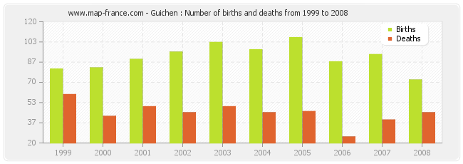 Guichen : Number of births and deaths from 1999 to 2008
