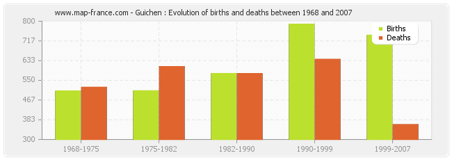 Guichen : Evolution of births and deaths between 1968 and 2007