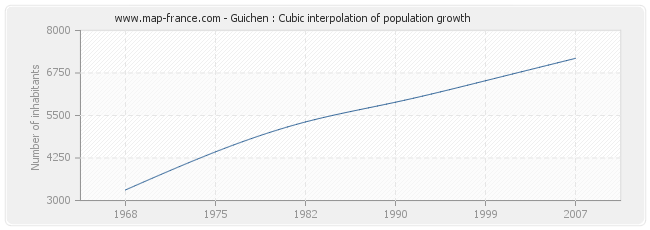 Guichen : Cubic interpolation of population growth