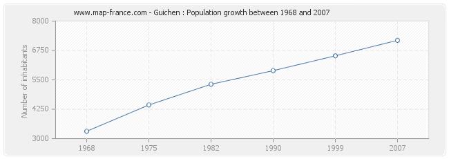 Population Guichen