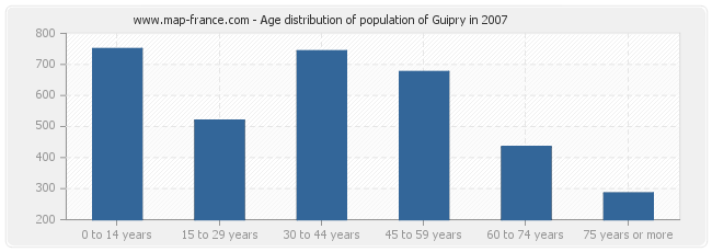 Age distribution of population of Guipry in 2007