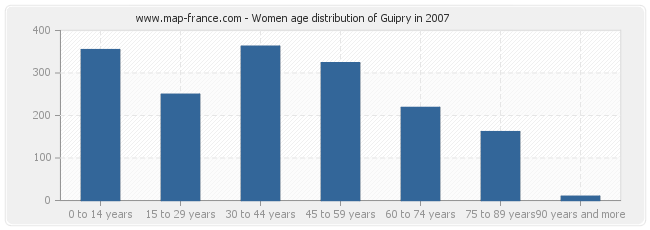 Women age distribution of Guipry in 2007