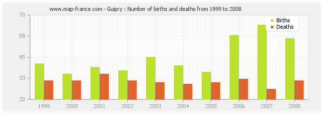 Guipry : Number of births and deaths from 1999 to 2008