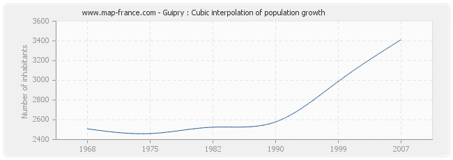 Guipry : Cubic interpolation of population growth