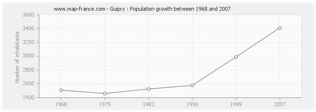 Population Guipry