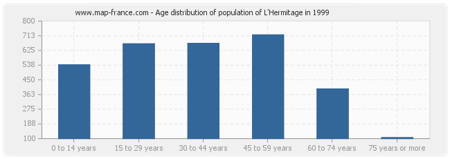 Age distribution of population of L'Hermitage in 1999