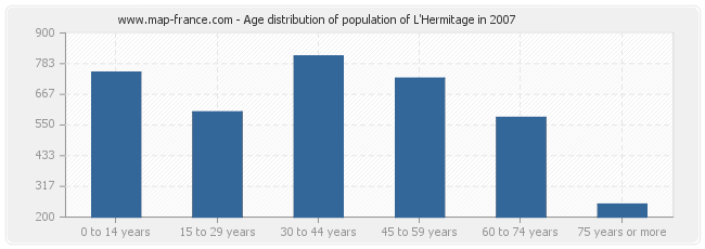 Age distribution of population of L'Hermitage in 2007