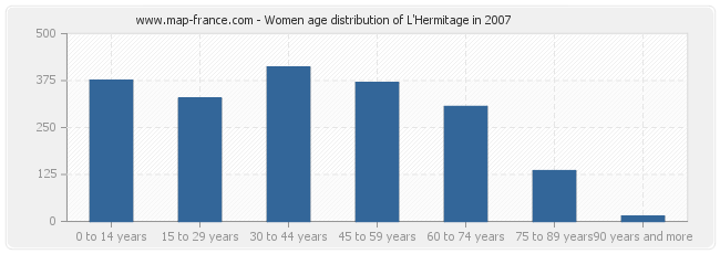 Women age distribution of L'Hermitage in 2007