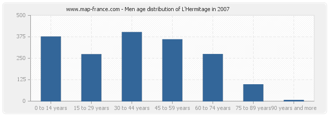 Men age distribution of L'Hermitage in 2007