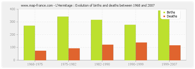 L'Hermitage : Evolution of births and deaths between 1968 and 2007