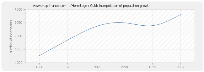 L'Hermitage : Cubic interpolation of population growth