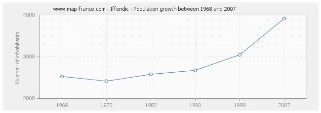 Population Iffendic
