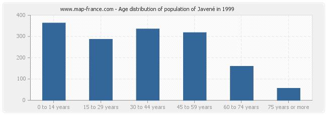 Age distribution of population of Javené in 1999