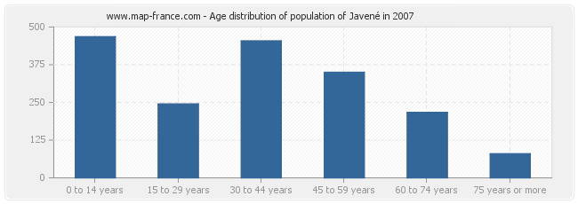 Age distribution of population of Javené in 2007