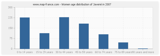 Women age distribution of Javené in 2007