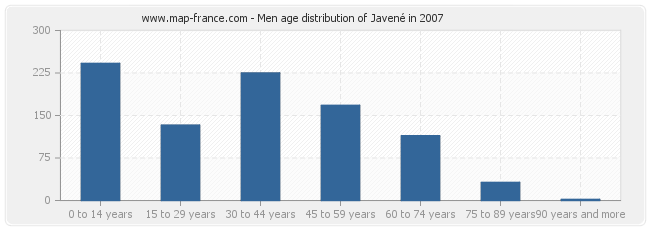Men age distribution of Javené in 2007
