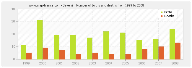 Javené : Number of births and deaths from 1999 to 2008