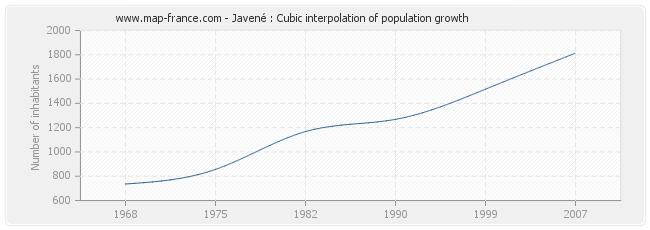 Javené : Cubic interpolation of population growth