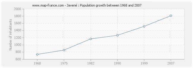 Population Javené