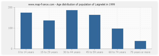 Age distribution of population of Laignelet in 1999