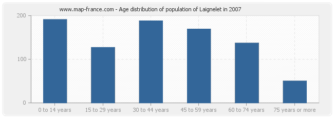 Age distribution of population of Laignelet in 2007