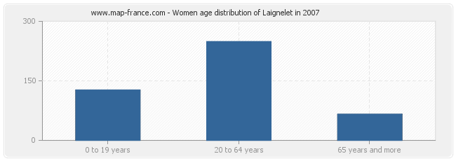 Women age distribution of Laignelet in 2007